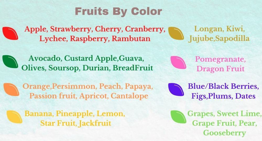 Fruits By Color
