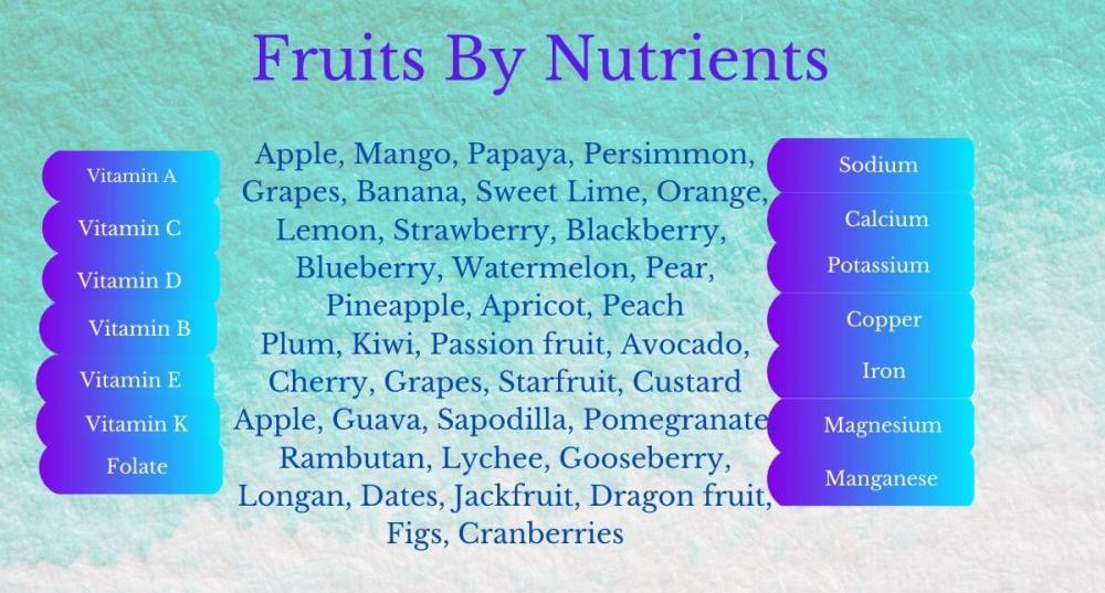 Fruits By Nutrients