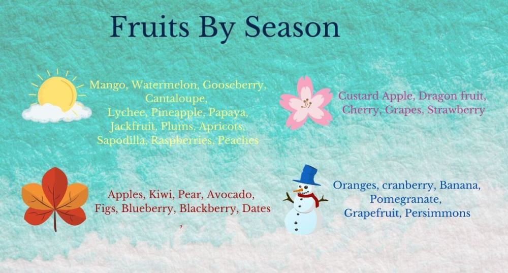 Fruits By Season