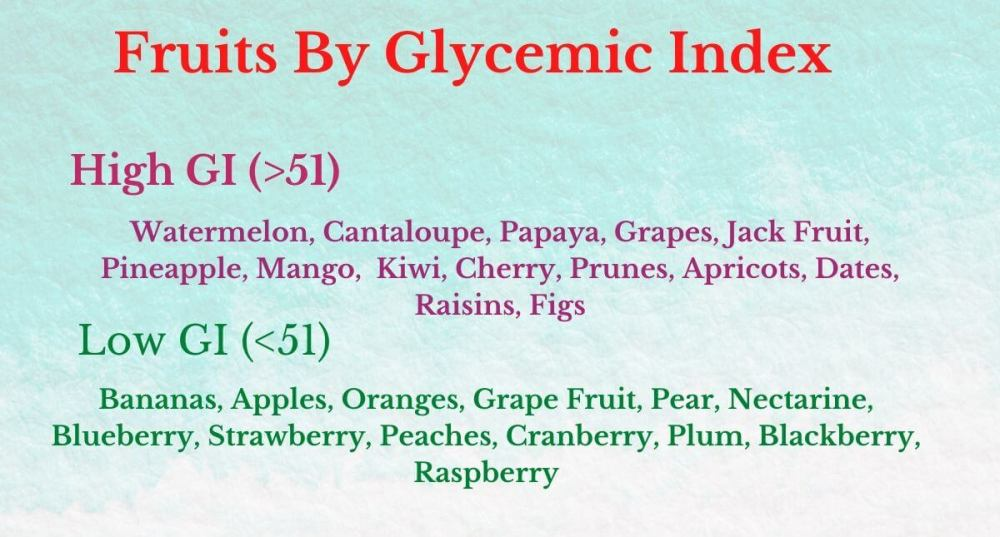 Fruits By Glycemic Index